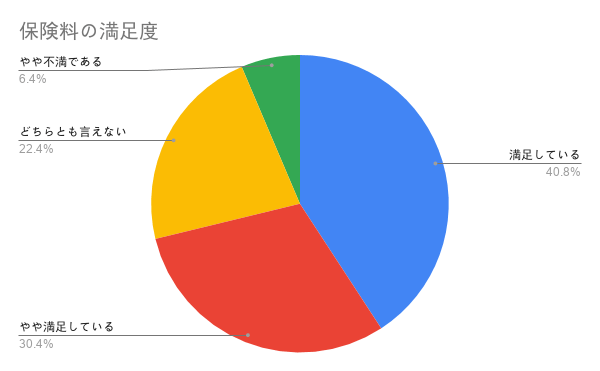 FPC 保険料の満足度