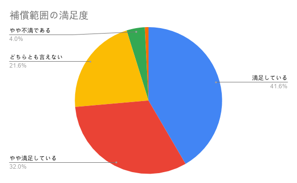 PS保険_補償範囲の満足度