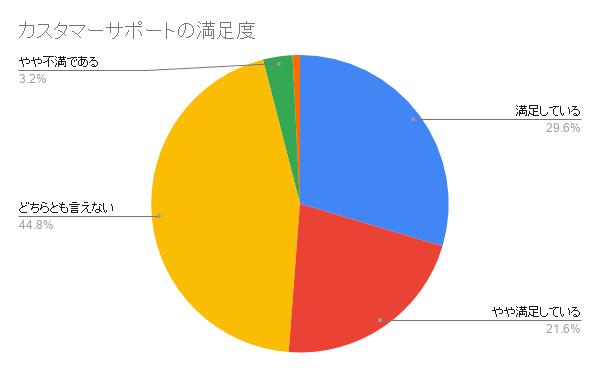 日本ペット カスタマーサポートの満足度