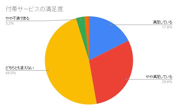 日本ペット 付帯サービスの満足度