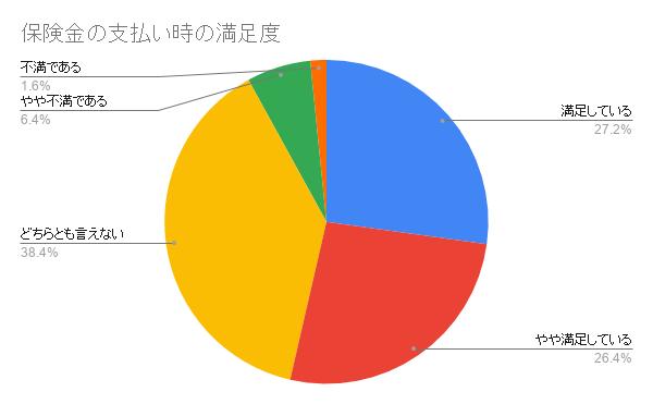 日本ペット 保険金の支払い時の満足度