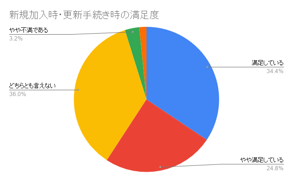 日本ペット 新規加入時・更新手続き時の満足度