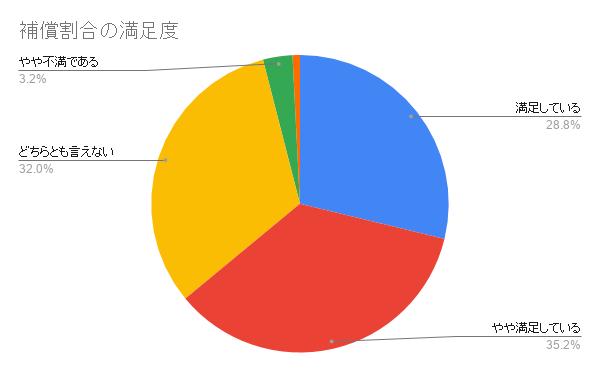 日本ペット 補償割合の満足度