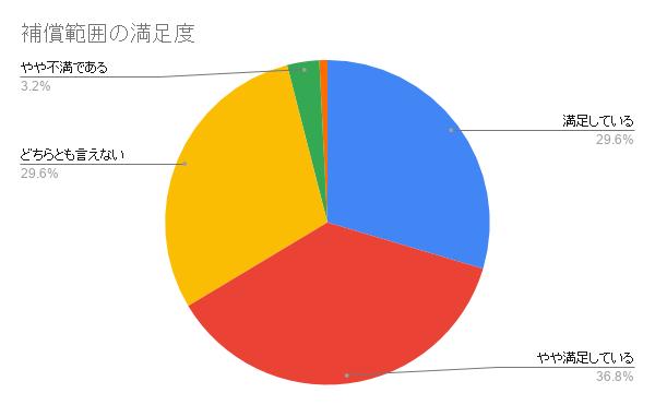 日本ペット 補償範囲の満足度